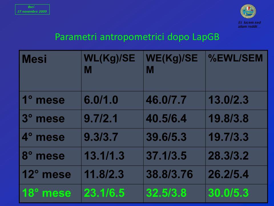 Parametri antropometrici dopo LapGB Mesi WL(Kg)/SE M WE(Kg)/SE M %EWL/SEM 1° mese6.0/1.046.0/7.713.0/2.3 3° mese9.7/2.140.5/6.419.8/3.8 4° mese9.3/3.739.6/5.319.7/3.3 8° mese13.1/1.337.1/3.528.3/3.2 12° mese11.8/2.338.8/3.7626.2/5.4 18° mese23.1/6.532.5/3.830.0/5.3 Et lucem sed aliam reddit… Bari 27 novembre 2009