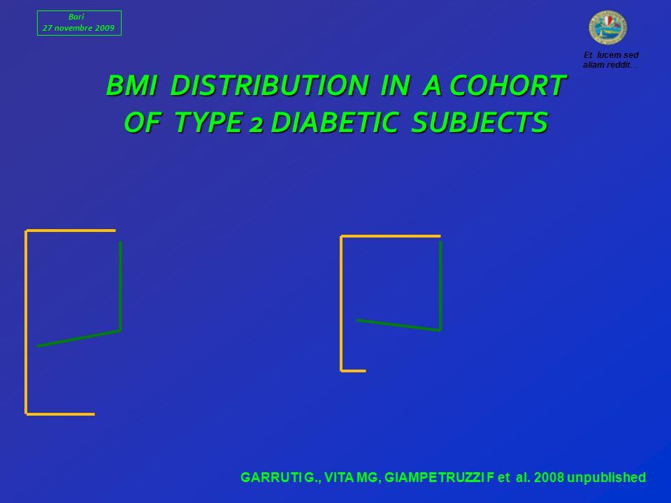 BMI DISTRIBUTION IN A COHORT OF TYPE 2 DIABETIC SUBJECTS Bari 27 novembre 2009 Et lucem sed aliam reddit… GARRUTI G., VITA MG, GIAMPETRUZZI F et al.