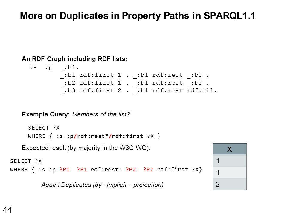 More on Duplicates in Property Paths in SPARQL1.1 44 An RDF Graph including RDF lists: :s :p ( 1 1 2 ).