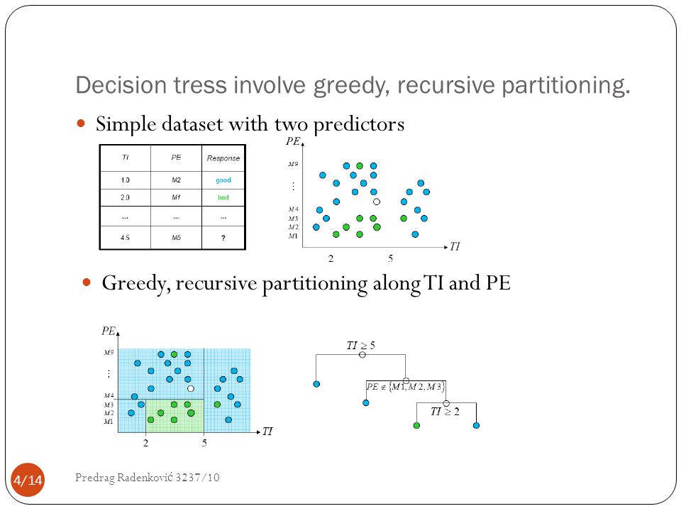 Decision tress involve greedy, recursive partitioning. Simple dataset with two predictors Greedy, recursive partitioning along TI and PE 4/14 Predrag