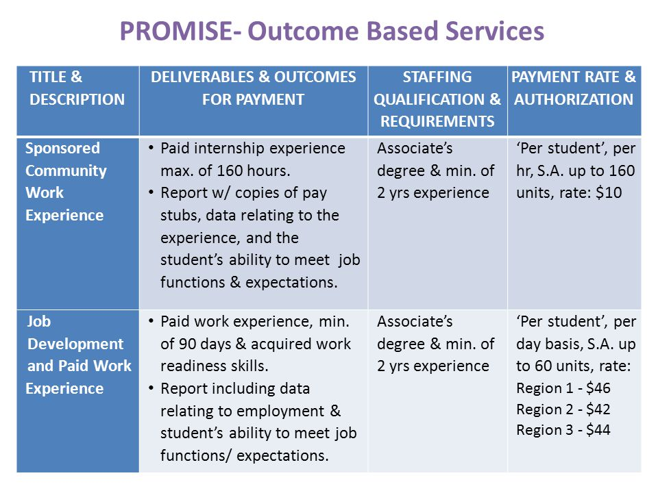 PROMISE- Outcome Based Services TITLE & DESCRIPTION DELIVERABLES & OUTCOMES FOR PAYMENT STAFFING QUALIFICATION & REQUIREMENTS PAYMENT RATE & AUTHORIZATION Sponsored Community Work Experience Paid internship experience max.