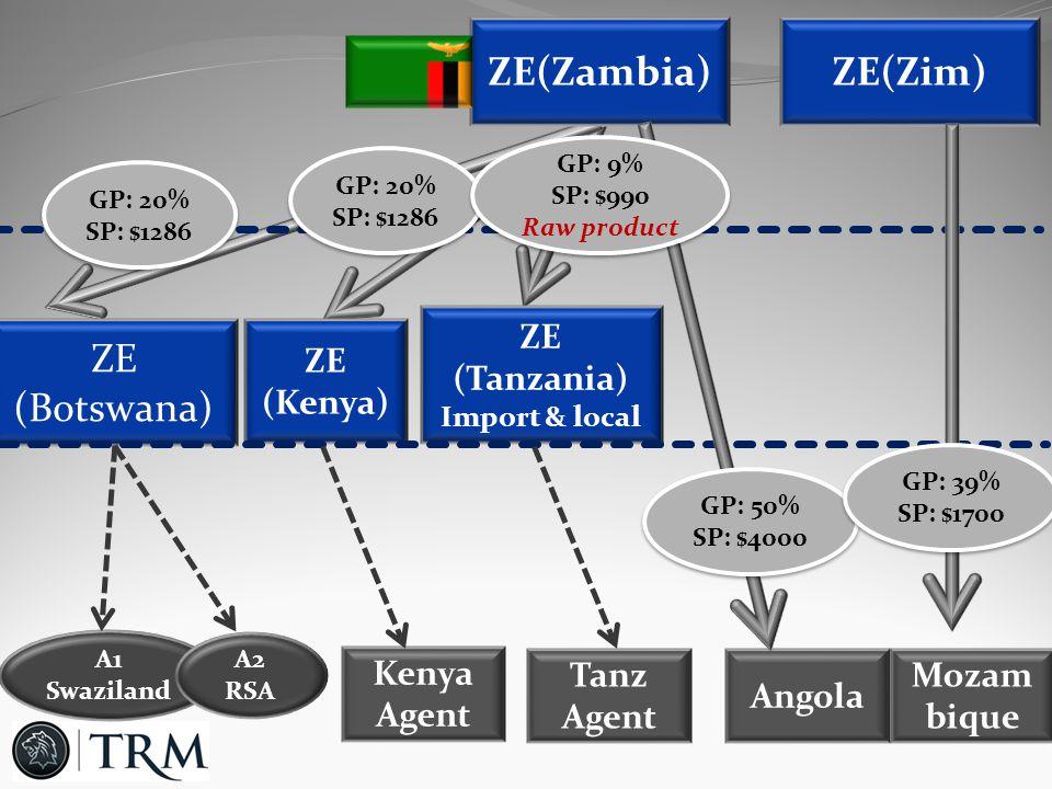 ZE(Zambia) ZE (Botswana) A1 Swaziland A2 RSA ZE (Kenya) ZE (Tanzania) Import & local Kenya Agent Tanz Agent Angola Mozam bique ZE(Zim) GP: 20% SP: $1286 GP: 20% SP: $1286 GP: 20% SP: $1286 GP: 20% SP: $1286 GP: 9% SP: $990 Raw product GP: 9% SP: $990 Raw product GP: 50% SP: $4000 GP: 50% SP: $4000 GP: 39% SP: $1700 GP: 39% SP: $1700