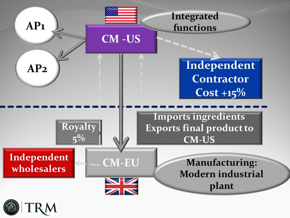 CM -US CM-EU AP1 AP2 Independent Contractor Cost +15% Royalty 5% Imports ingredients Exports final product to CM-US Manufacturing: Modern industrial plant Integrated functions Independent wholesalers