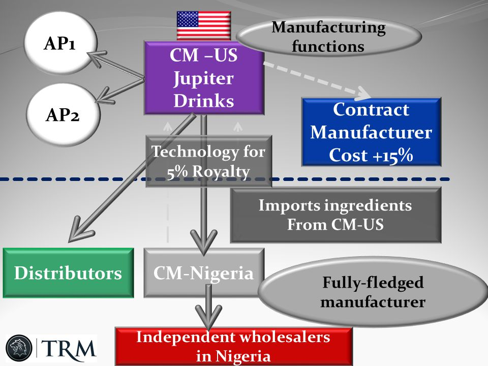 CM –US Jupiter Drinks CM-Nigeria AP1 AP2 Contract Manufacturer Cost +15% Imports ingredients From CM-US Fully-fledged manufacturer Manufacturing functions Independent wholesalers in Nigeria Distributors Technology for 5% Royalty
