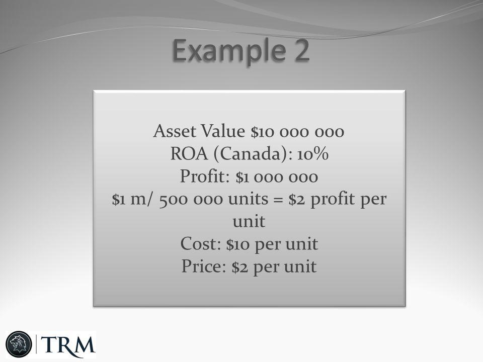 Example 2 Asset Value $10 000 000 ROA (Canada): 10% Profit: $1 ooo 000 $1 m/ 500 000 units = $2 profit per unit Cost: $10 per unit Price: $2 per unit Asset Value $10 000 000 ROA (Canada): 10% Profit: $1 ooo 000 $1 m/ 500 000 units = $2 profit per unit Cost: $10 per unit Price: $2 per unit