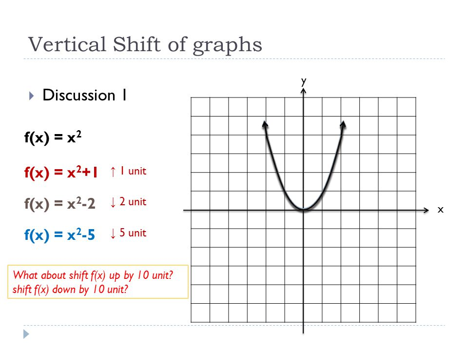Vertical Shift of graphs  Discussion 1 x y f(x) = x 2 f(x) = x 2 +1 f(x) = x 2 -2 f(x) = x 2 -5 ↑ 1 unit ↓ 2 unit ↓ 5 unit What about shift f(x) up b