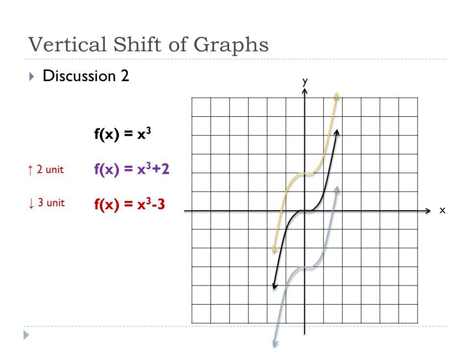 Vertical Shift of Graphs  Discussion 2 x y f(x) = x 3 f(x) = x 3 +2 f(x) = x 3 -3 ↑ 2 unit ↓ 3 unit