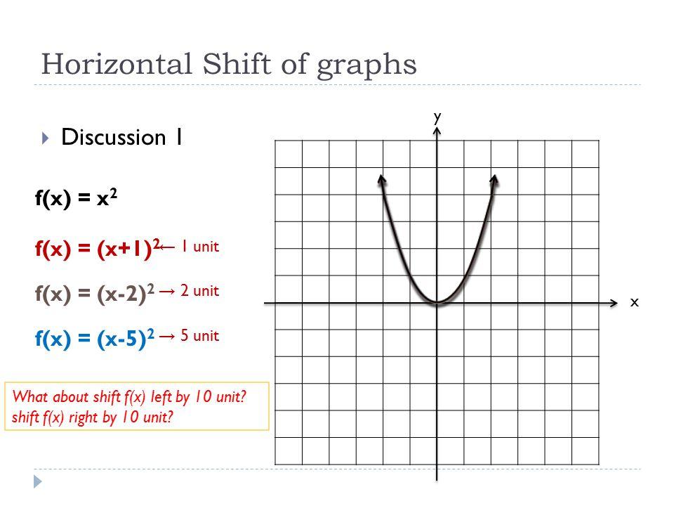 Horizontal Shift of graphs  Discussion 1 x y f(x) = x 2 f(x) = (x+1) 2 f(x) = (x-2) 2 f(x) = (x-5) 2 ← 1 unit → 2 unit → 5 unit What about shift f(x)
