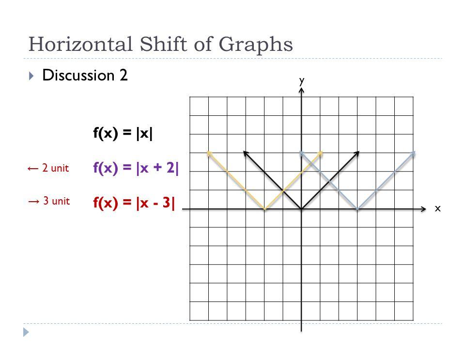 Horizontal Shift of Graphs  Discussion 2 x y f(x) = |x| f(x) = |x + 2| f(x) = |x - 3| ← 2 unit → 3 unit
