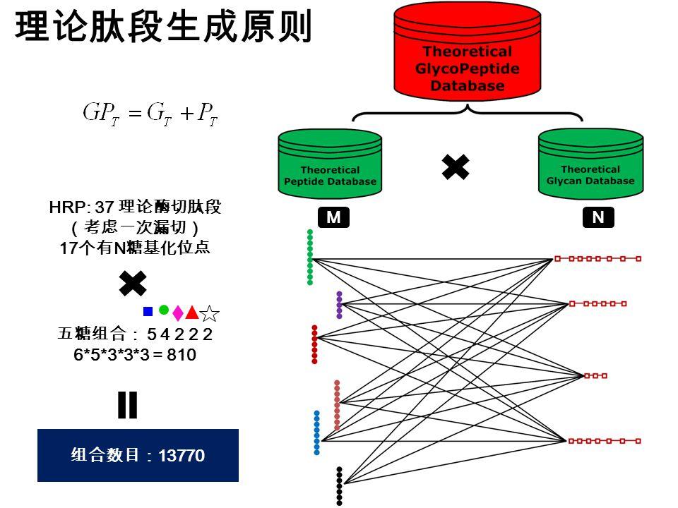 理论肽段生成原则 MN HRP: 37 理论酶切肽段 (考虑一次漏切) 17 个有 N 糖基化位点 五糖组合: 5 4 2 2 2 6*5*3*3*3 = 810 组合数目: 13770