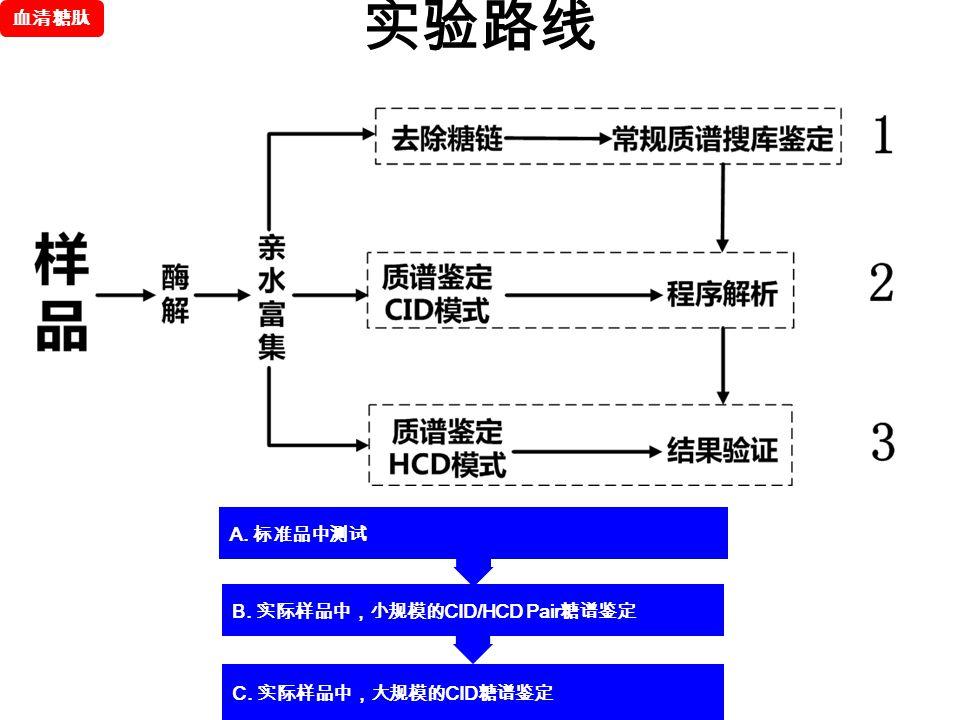 实验路线 A. 标准品中测试 B. 实际样品中,小规模的 CID/HCD Pair 糖谱鉴定 C. 实际样品中,大规模的 CID 糖谱鉴定 血清糖肽