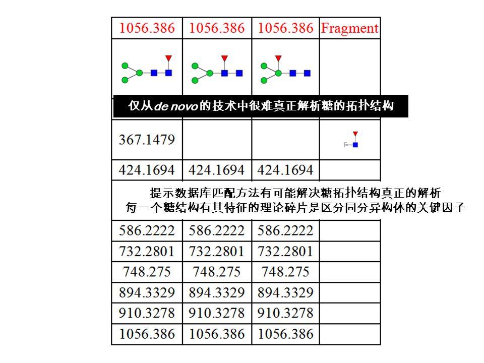 仅从 de novo 的技术中很难真正解析糖的拓扑结构 提示数据库匹配方法有可能解决糖拓扑结构真正的解析 每一个糖结构有其特征的理论碎片是区分同分异构体的关键因子