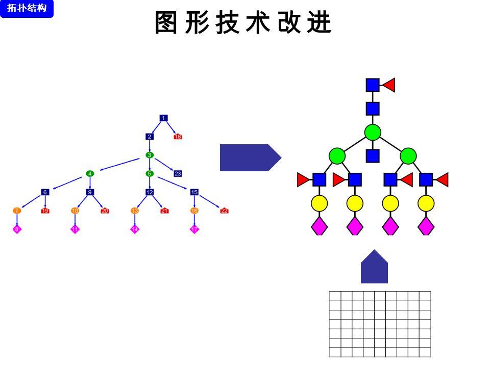 图形技术改进 拓扑结构