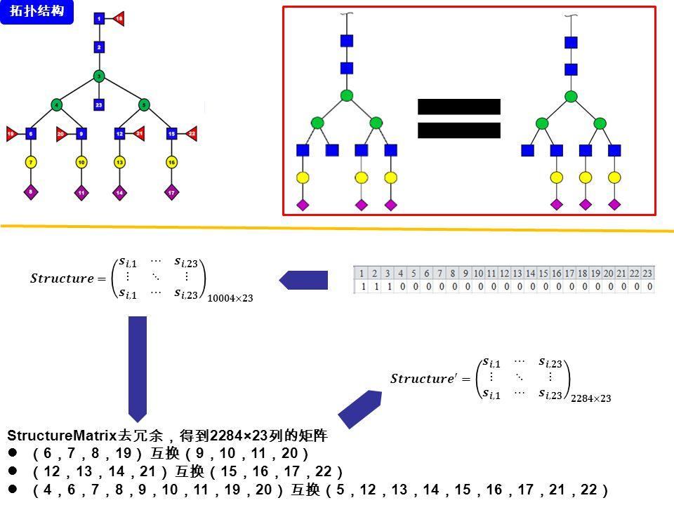 StructureMatrix 去冗余,得到 2284×23 列的矩阵 ( 6 , 7 , 8 , 19 ) 互换( 9 , 10 , 11 , 20 ) ( 12 , 13 , 14 , 21 ) 互换( 15 , 16 , 17 , 22 ) ( 4 , 6 , 7 , 8 , 9 , 10 ,