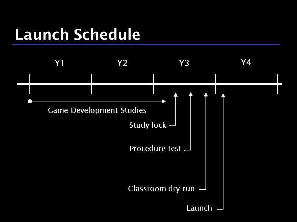 22 / 9 Launch Schedule Study lock Classroom dry run Y3Y1Y2 Y4 Game Development Studies Procedure test Launch