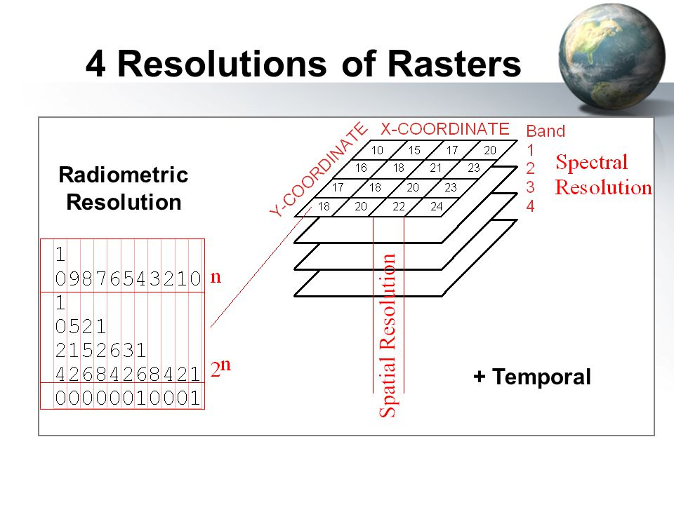 + Temporal Radiometric Resolution 4 Resolutions of Rasters