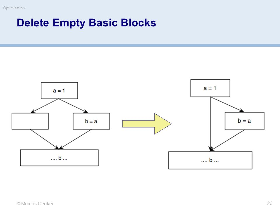 © Marcus Denker Optimization Delete Empty Basic Blocks 26