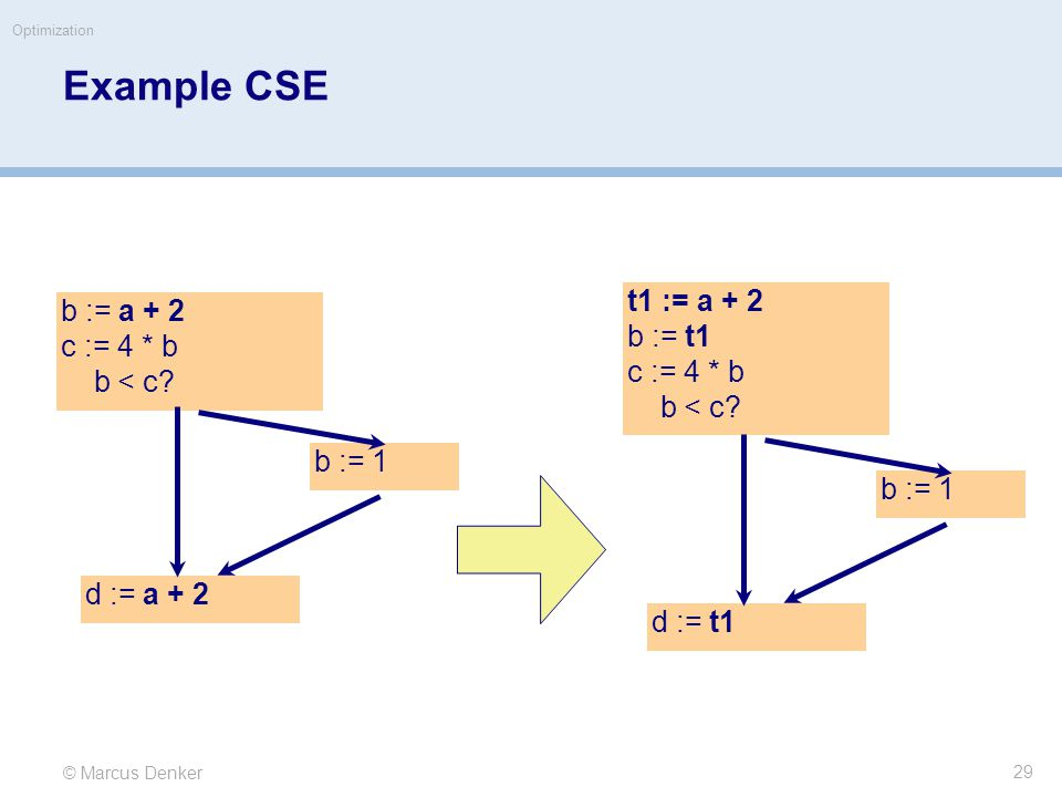 © Marcus Denker Optimization Example CSE b := a + 2 c := 4 * b b < c.