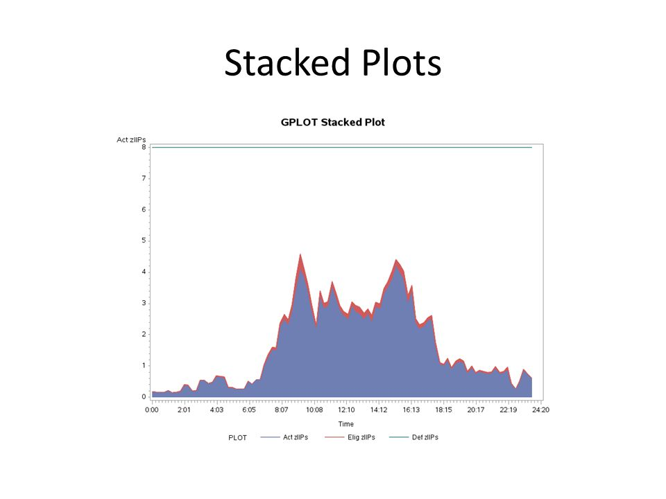 Stacked Plots