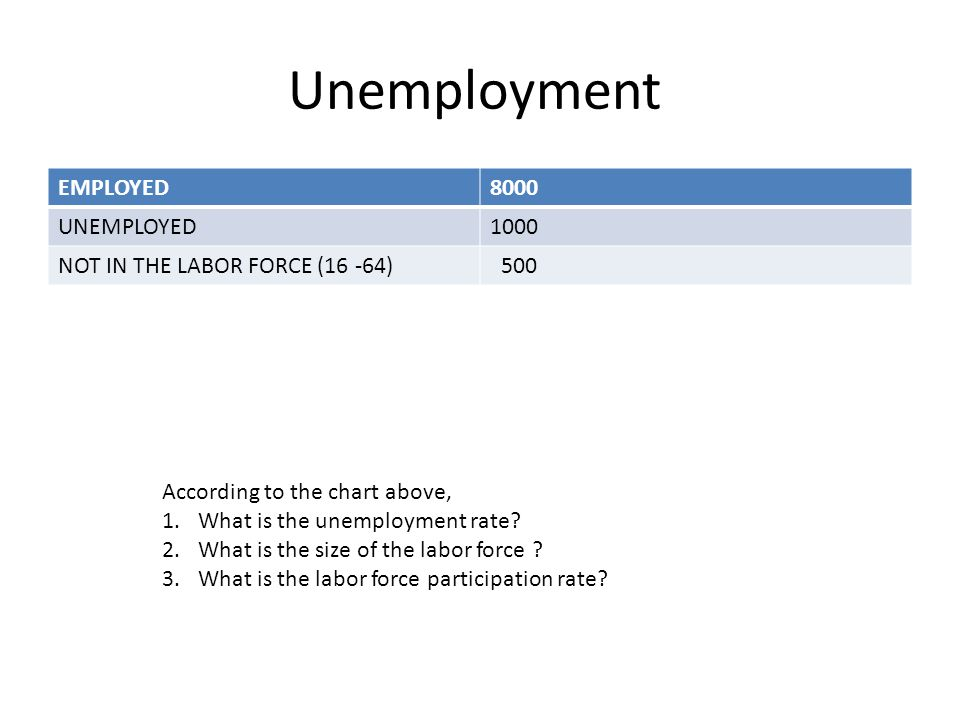 Unemployment EMPLOYED8000 UNEMPLOYED1000 NOT IN THE LABOR FORCE (16 -64) 500 According to the chart above, 1.What is the unemployment rate? 2.What is