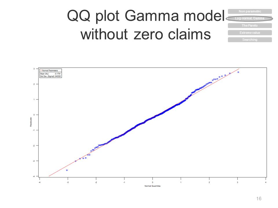 QQ plot Gamma model without zero claims 16 Non parametric Log-normal, Gamma The Pareto Extreme value Searching