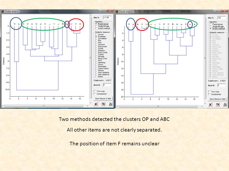 Two methods detected the clusters OP and ABC All other items are not clearly separated.