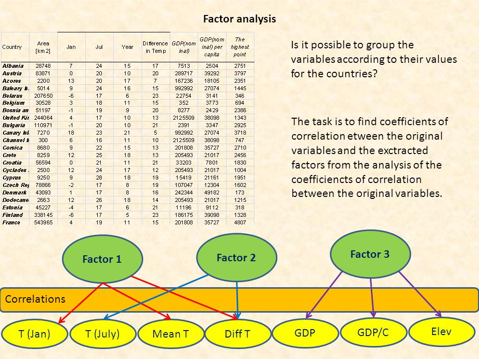 Factor analysis Is it possible to group the variables according to their values for the countries.