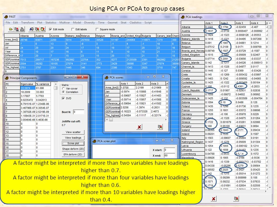 Using PCA or PCoA to group cases v A factor might be interpreted if more than two variables have loadings higher than 0.7.