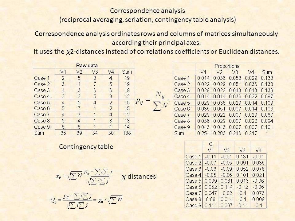 Correspondence analysis (reciprocal averaging, seriation, contingency table analysis) Correspondence analysis ordinates rows and columns of matrices simultaneously according their principal axes.