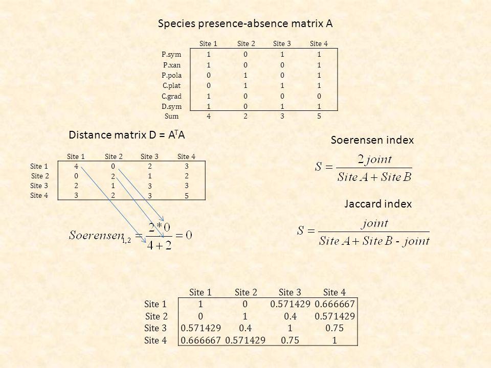 Site 1 Site 2Site 3Site 4 P.sym1011 P.xan1001 P.pola0101 C.plat0111 C.grad1000 D.sym1011 Sum4235 Species presence-absence matrix A Site 1 Site 2Site 3