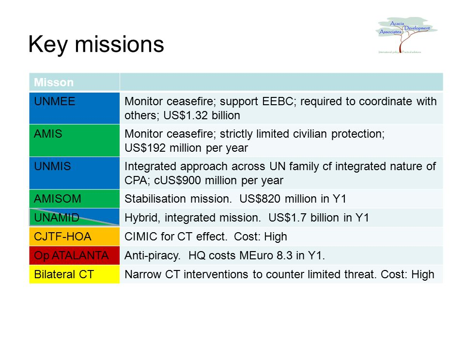 Misson UNMEEMonitor ceasefire; support EEBC; required to coordinate with others; US$1.32 billion AMISMonitor ceasefire; strictly limited civilian protection; US$192 million per year UNMISIntegrated approach across UN family cf integrated nature of CPA; cUS$900 million per year AMISOMStabilisation mission.