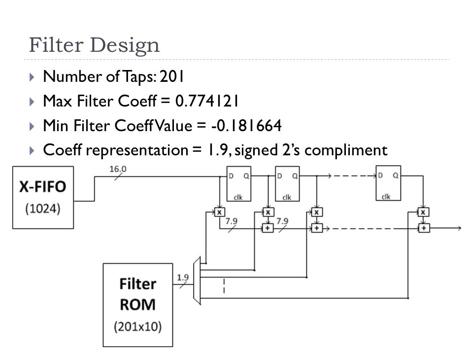Filter Design  Number of Taps: 201  Max Filter Coeff = 0.774121  Min Filter Coeff Value = -0.181664  Coeff representation = 1.9, signed 2's compli