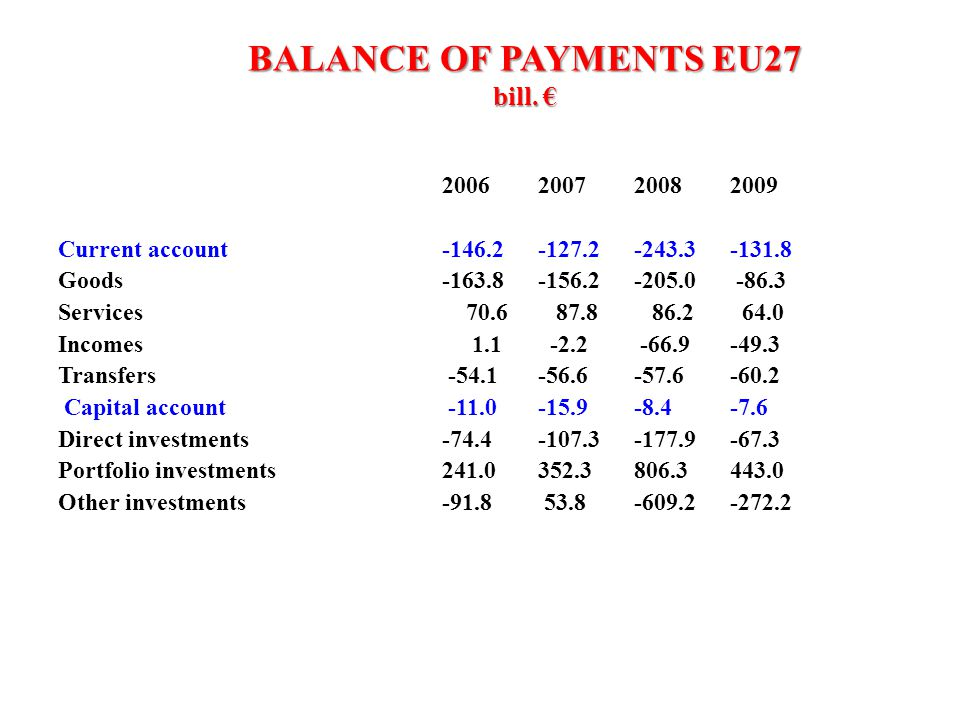 BALANCE OF PAYMENTS EU27 bill. € 2006200720082009 Current account-146.2-127.2-243.3-131.8 Goods-163.8-156.2-205.0 -86.3 Services 70.6 87.8 86.2 64.0 I
