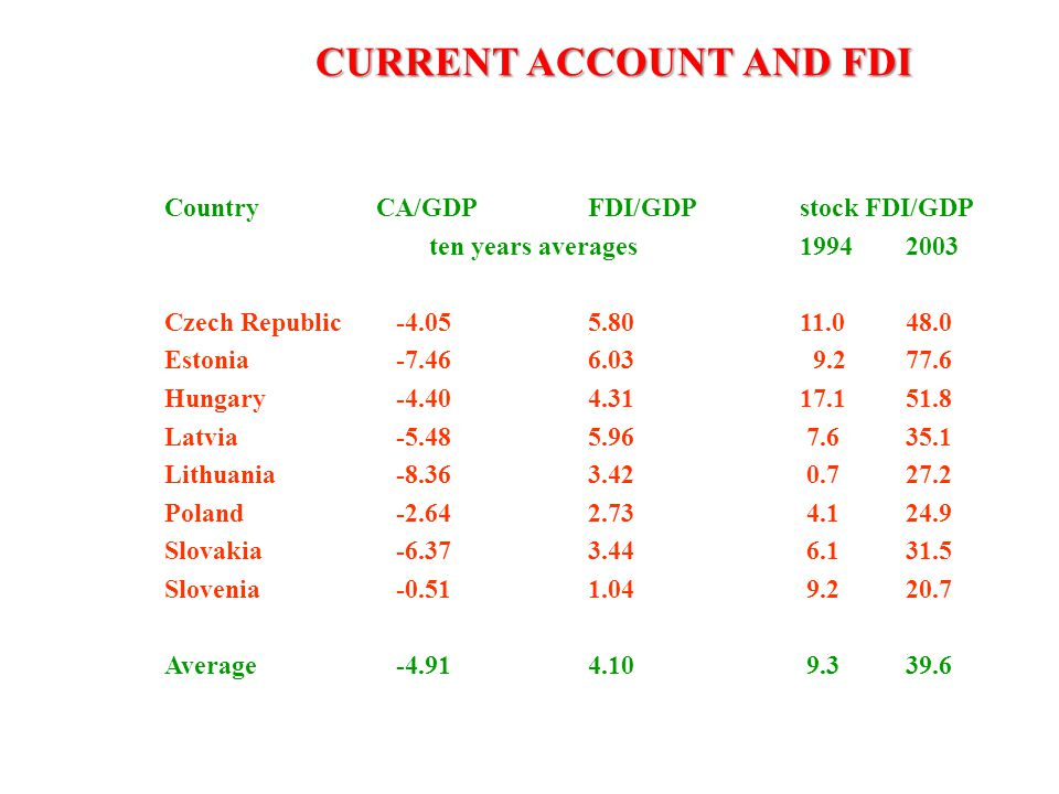 CURRENT ACCOUNT AND FDI CountryCA/GDPFDI/GDPstock FDI/GDP ten years averages19942003 Czech Republic -4.055.8011.048.0 Estonia -7.466.03 9.277.6 Hungar