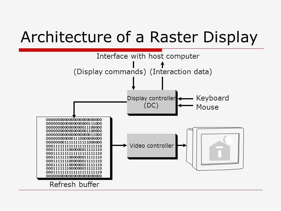 Definitions  Pixel a screen consists of N x M pixels  Bilevel = monochrome, 1 bit / pixel  Color: RGB model 8 bits / pixel  256 colors, color map, indexing 16bits / pixel  R, G, B each 5 bits, 1 bit overlay 24(32)bits / pixel  R, G, B(, A) each 8 bits
