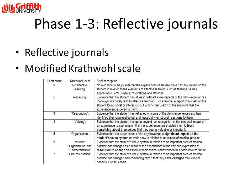 Phase 1-3: Reflective journals Reflective journals Modified Krathwohl scale