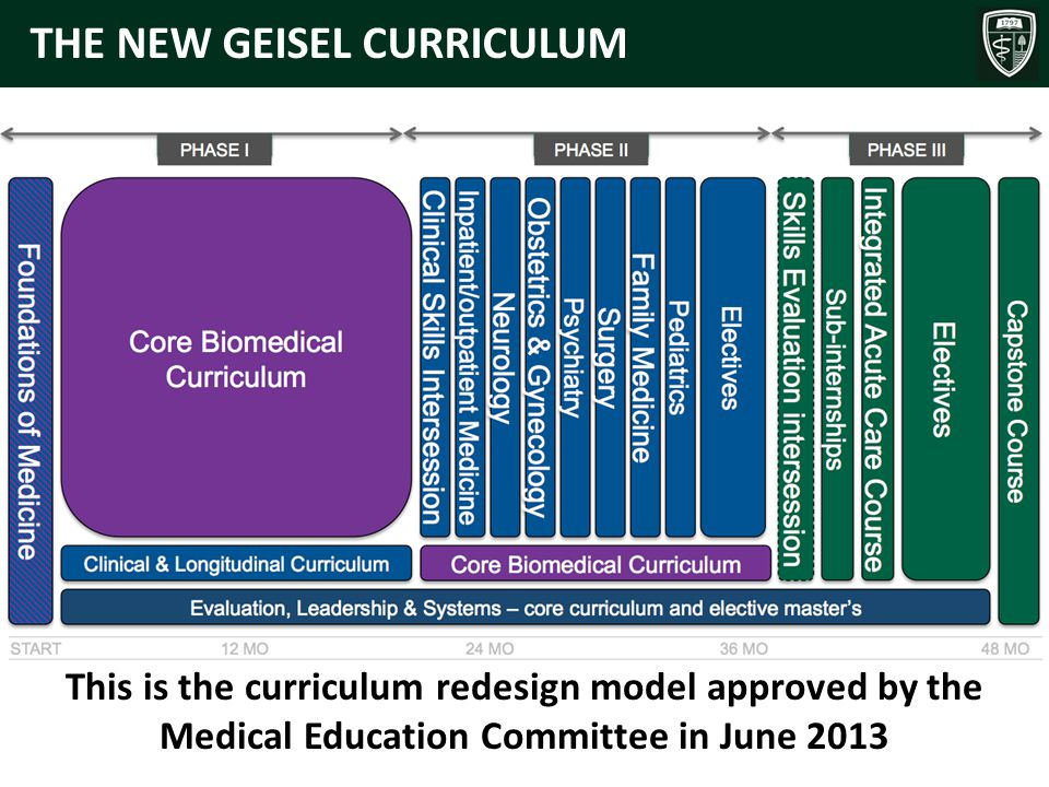 THE NEW GEISEL CURRICULUM This is the curriculum redesign model approved by the Medical Education Committee in June 2013