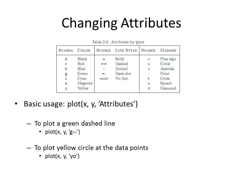 Changing Attributes Basic usage: plot(x, y, 'Attributes') – To plot a green dashed line plot(x, y, 'g--') – To plot yellow circle at the data points p