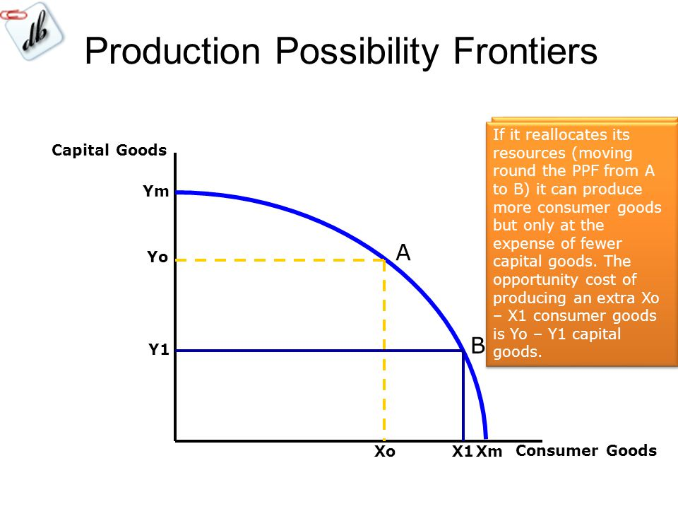 Production Possibility Frontiers Capital Goods Consumer Goods Yo Xo A B Y1 X1 Assume a country can produce two types of goods with its resources – capital goods and consumer goods If it devotes all resources to capital goods it could produce a maximum of Ym.