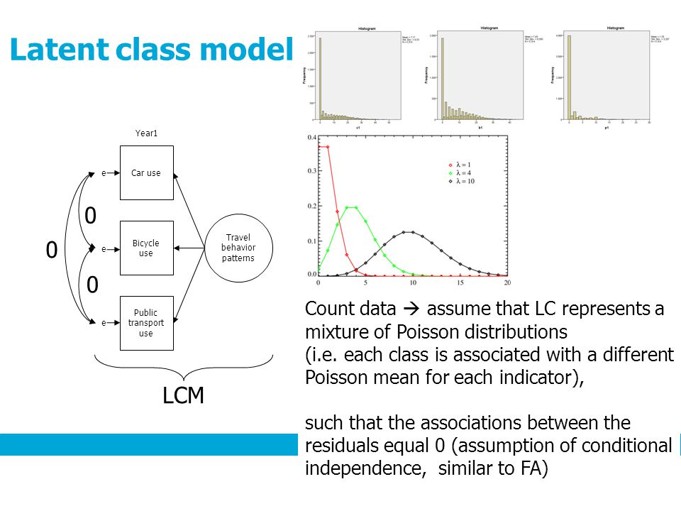 Latent class model Travel behavior patterns Car use Bicycle use Public transport use Year1 e e e LCM Count data  assume that LC represents a mixture of Poisson distributions (i.e.