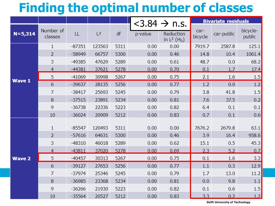 Finding the optimal number of classes 16 Bivariate residuals N=5,314 Number of classes LLL²dfp-value % Reduction in L 2 (H 0 ) car- bicycle car-public bicycle- public Wave 1 1-8735112356353110.00 7919.72587.8125.1 2-589496675753000.000.4614.810.41061.4 3-493854762952890.000.6148.70.068.2 4-443813762152780.000.700.11.717.4 5-410693099852670.000.752.11.61.5 6-396372813552560.000.771.20.01.2 7-384172569352450.000.793.841.81.5 8-375152389152340.000.817.637.50.2 9-367382233652230.000.826.40.1 10-360242090952120.000.830.70.10.6 Wave 2 1-8554712049353110.00 7676.22679.863.1 2-576166463153000.000.463.916.4958.6 3-483104601852890.000.6215.10.545.3 4-438113702052780.000.692.35.20.7 5-404573031352670.000.750.11.63.3 6-391272765352560.000.771.10.312.9 7-379742534652450.000.791.713.011.2 8-369852336852340.000.810.09.81.1 9-362662193052230.000.820.10.61.5 10-355642052752120.000.833.30.21.2 <3.84  n.s.