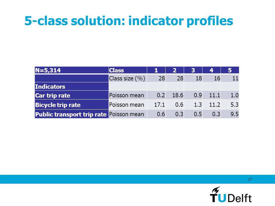 17 N=5,314Class12345 Class size (%)28 181611 Indicators Car trip ratePoisson mean0.218.60.911.11.0 Bicycle trip ratePoisson mean17.10.61.311.25.3 Public transport trip ratePoisson mean0.60.30.50.39.5 5-class solution: indicator profiles