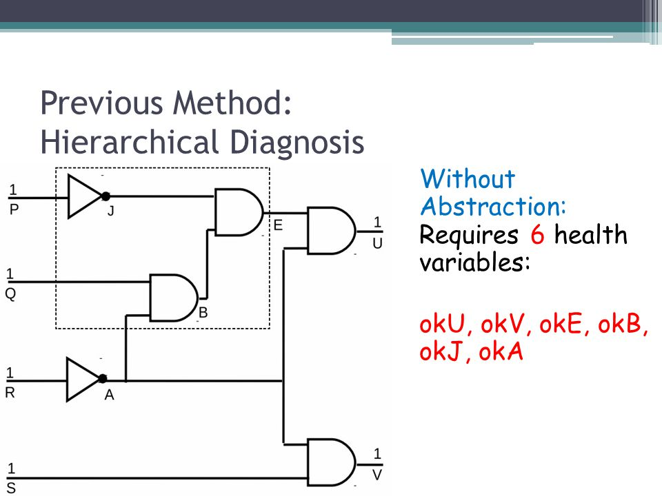 Previous Method: Hierarchical Diagnosis Without Abstraction: Requires 6 health variables: okU, okV, okE, okB, okJ, okA