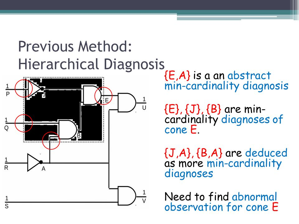 Previous Method: Hierarchical Diagnosis {E,A} is a an abstract min-cardinality diagnosis {E}, {J}, {B} are min- cardinality diagnoses of cone E.