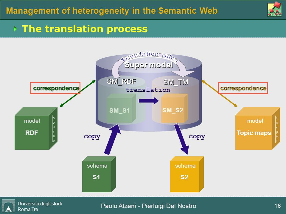 Management of heterogeneity in the Semantic Web Università degli studi Roma Tre Paolo Atzeni - Pierluigi Del Nostro 16 Super model The translation pro