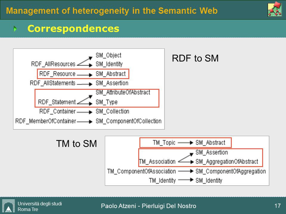 Management of heterogeneity in the Semantic Web Università degli studi Roma Tre Paolo Atzeni - Pierluigi Del Nostro 17 Correspondences RDF to SM TM to