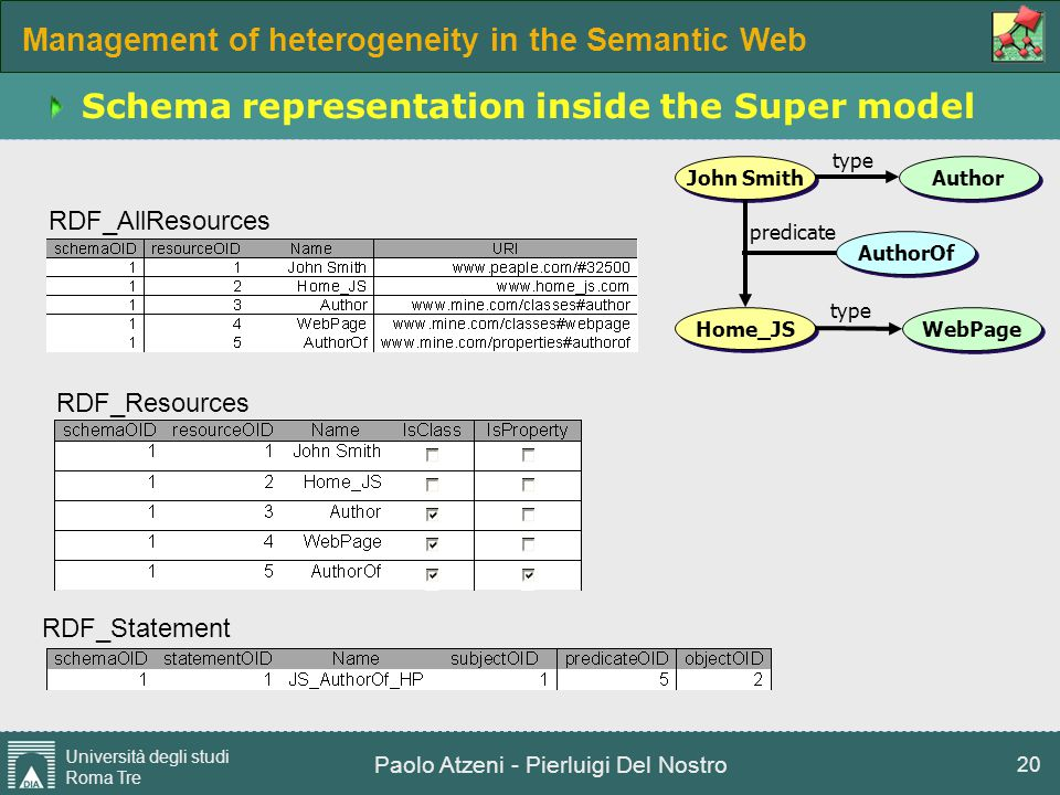 Management of heterogeneity in the Semantic Web Università degli studi Roma Tre Paolo Atzeni - Pierluigi Del Nostro 20 Schema representation inside th
