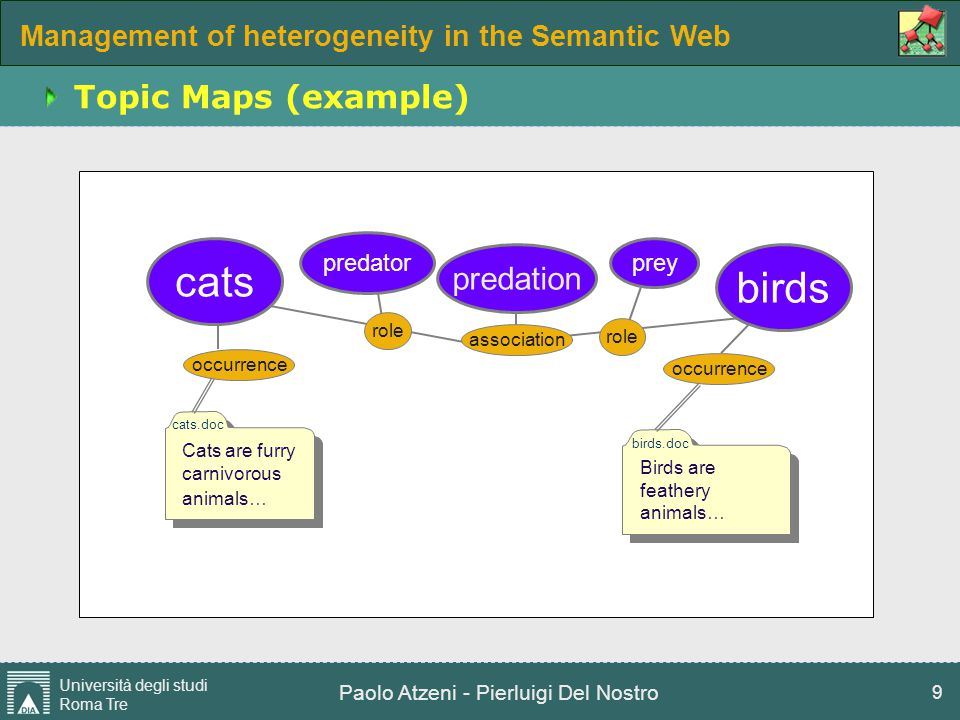 Management of heterogeneity in the Semantic Web Università degli studi Roma Tre Paolo Atzeni - Pierluigi Del Nostro 10 RDF vs Topic Maps RDFDifferencesTopic maps formal logic and mathematical graph theory roots finding aids: indexes, glossaries, thesauri machinesperspectiveshumans resource-centricpoints of viewsubject-centric lower-level levels of semantic higher-level addressable by URIsubjects may be addressable or not binary, have directionassertions n-ary, bidirectional, participants with roles