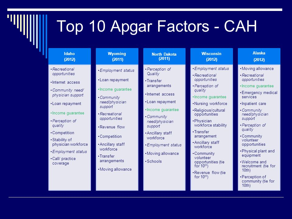 Top 10 Apgar Factors - CAH Idaho (2012) Recreational opportunities Internet access Community need/ physician support Loan repayment Income guarantee Perception of quality Competition Stability of physician workforce Employment status Call/ practice coverage Wyoming (2011) Employment status Loan repayment Income guarantee Community need/physician support Recreational opportunities Revenue flow Competition Ancillary staff workforce Transfer arrangements Moving allowance North Dakota (2011) Perception of Quality Transfer arrangements Internet access Loan repayment Income guarantee Community need/physician support Ancillary staff workforce Employment status Moving allowance Schools Wisconsin (2012) Employment status Recreational opportunities Perception of quality Income guarantee Nursing workforce Religious/cultural opportunities Physician workforce stability Transfer arrangement Ancillary staff workforce Community volunteer opportunities (tie for 10 th ) Revenue flow (tie for 10 th ) Alaska (2012) Moving allowance Recreational opportunities Income guarantee Emergency medical services Inpatient care Community need/physician support Perception of quality Community volunteer opportunities Physical plant and equipment Welcome and recruitment (tie for 10th) Perception of community (tie for 10th)