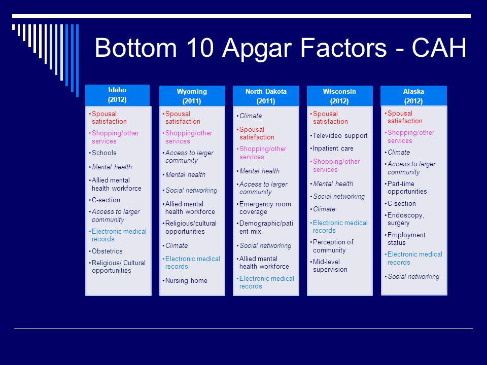 Bottom 10 Apgar Factors - CAH Idaho (2012) Spousal satisfaction Shopping/other services Schools Mental health Allied mental health workforce C-section Access to larger community Electronic medical records Obstetrics Religious/ Cultural opportunities Wyoming (2011) Spousal satisfaction Shopping/other services Access to larger community Mental health Social networking Allied mental health workforce Religious/cultural opportunities Climate Electronic medical records Nursing home North Dakota (2011) Climate Spousal satisfaction Shopping/other services Mental health Access to larger community Emergency room coverage Demographic/pati ent mix Social networking Allied mental health workforce Electronic medical records Wisconsin (2012) Spousal satisfaction Televideo support Inpatient care Shopping/other services Mental health Social networking Climate Electronic medical records Perception of community Mid-level supervision Alaska (2012) Spousal satisfaction Shopping/other services Climate Access to larger community Part-time opportunities C-section Endoscopy, surgery Employment status Electronic medical records Social networking